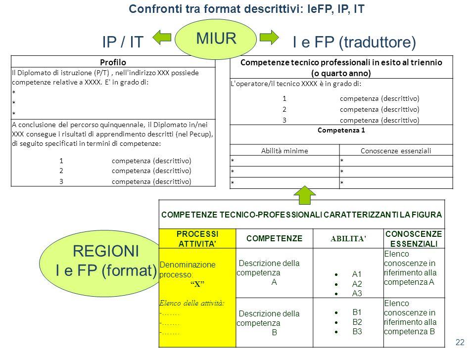 MIUR IP / IT I e FP (traduttore) REGIONI I e FP (format)