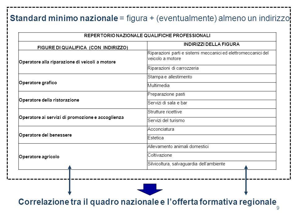Correlazione tra il quadro nazionale e l'offerta formativa regionale