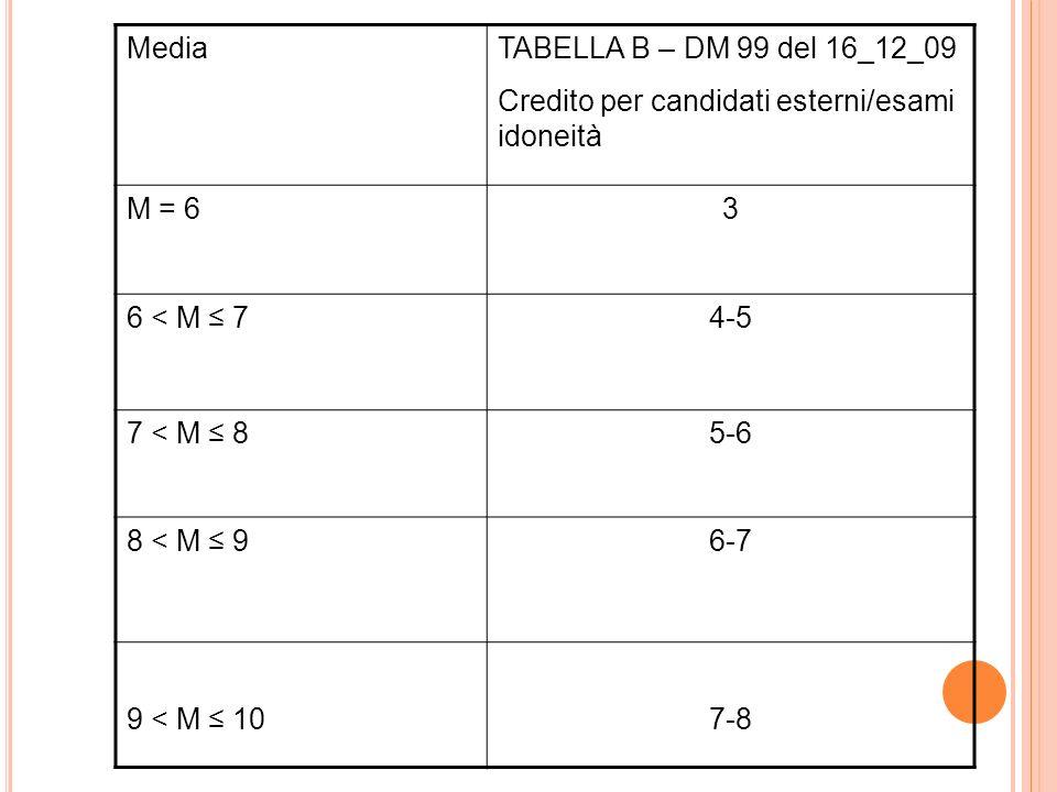 MediaTABELLA B – DM 99 del 16_12_09. Credito per candidati esterni/esami idoneità. M = 6. 3. 6 < M ≤ 7.