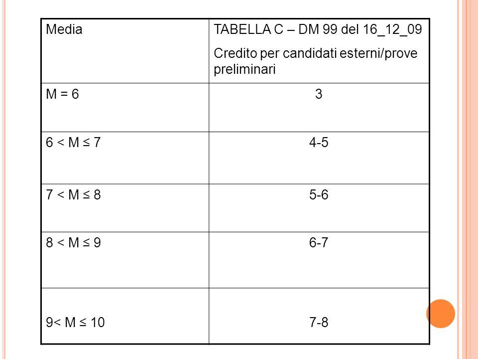 MediaTABELLA C – DM 99 del 16_12_09. Credito per candidati esterni/prove preliminari. M = 6. 3. 6 < M ≤ 7.