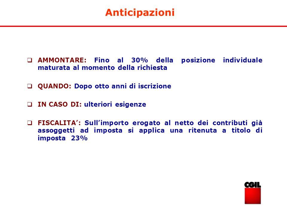 Anticipazioni AMMONTARE: Fino al 30% della posizione individuale maturata al momento della richiesta.