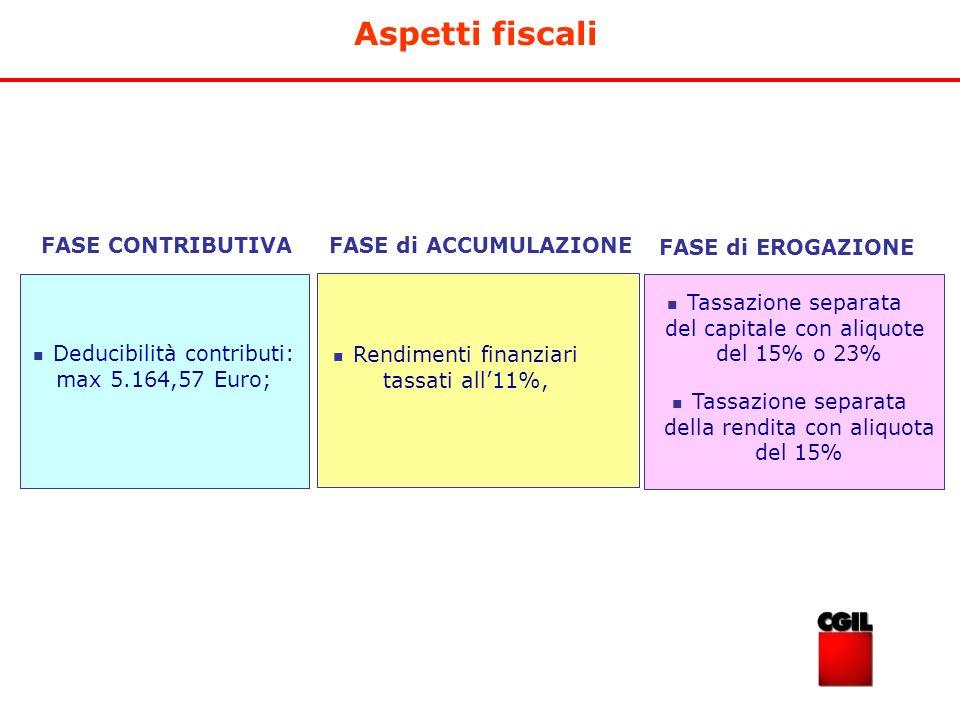 Aspetti fiscali FASE CONTRIBUTIVA FASE di ACCUMULAZIONE