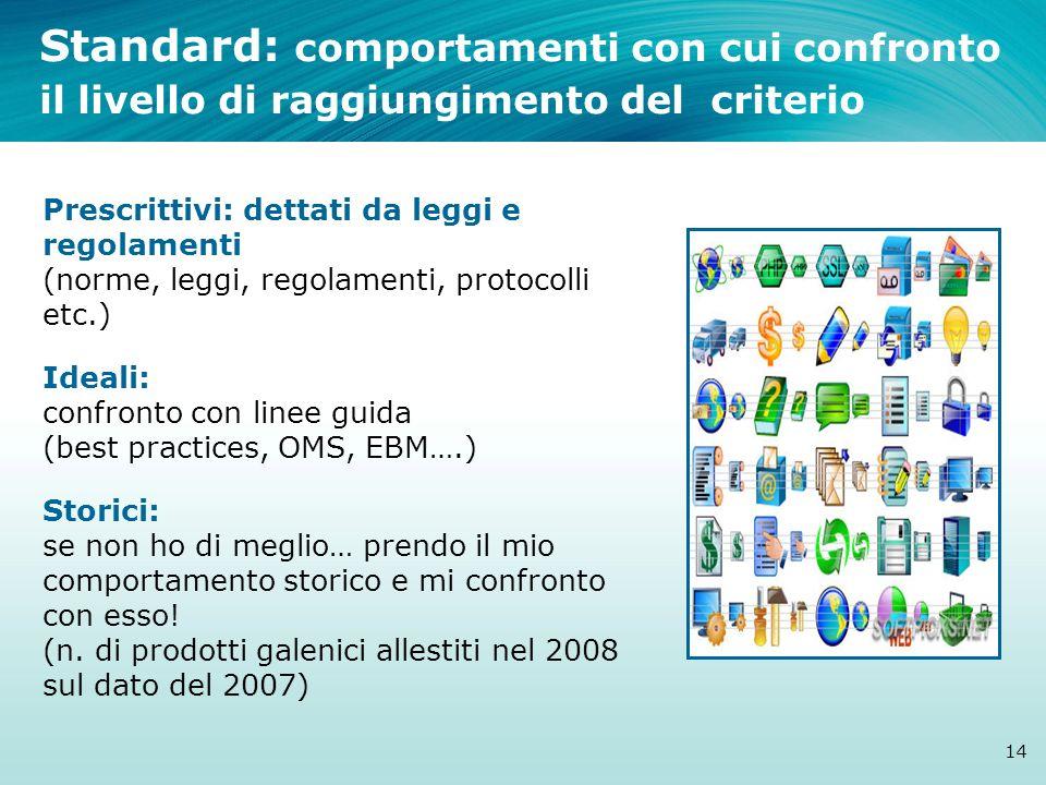Standard: comportamenti con cui confronto il livello di raggiungimento del criterio