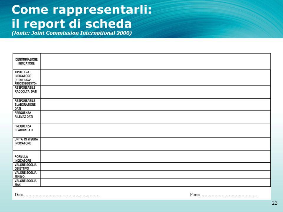 Come rappresentarli: il report di scheda (fonte: Joint Commission International 2000)