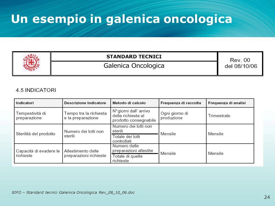 Un esempio in galenica oncologica