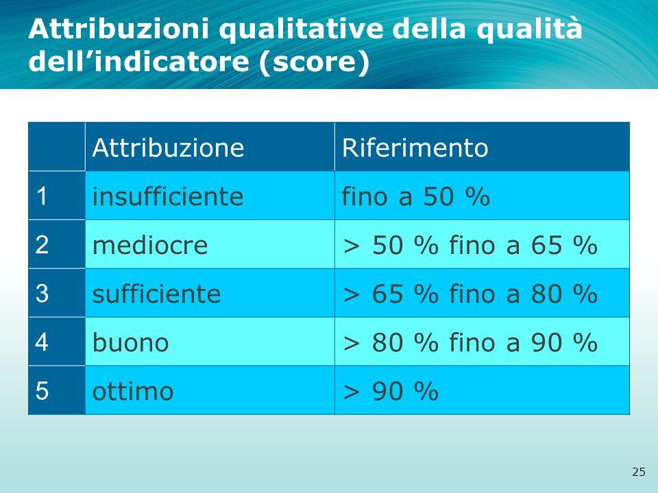 Attribuzioni qualitative della qualità dell'indicatore (score)