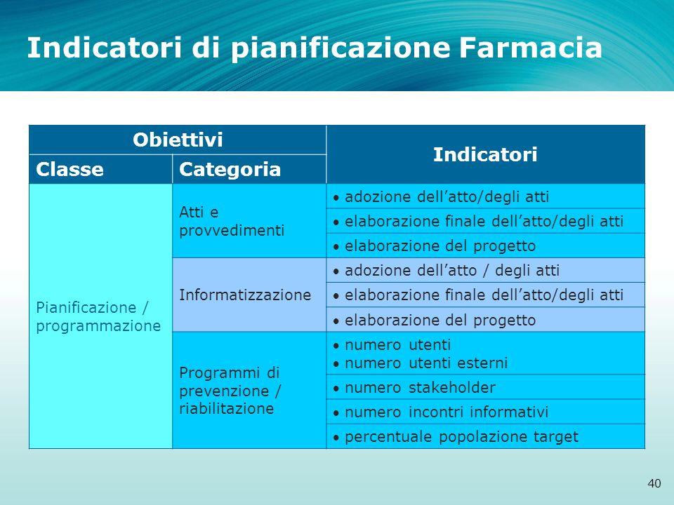 Indicatori di pianificazione Farmacia