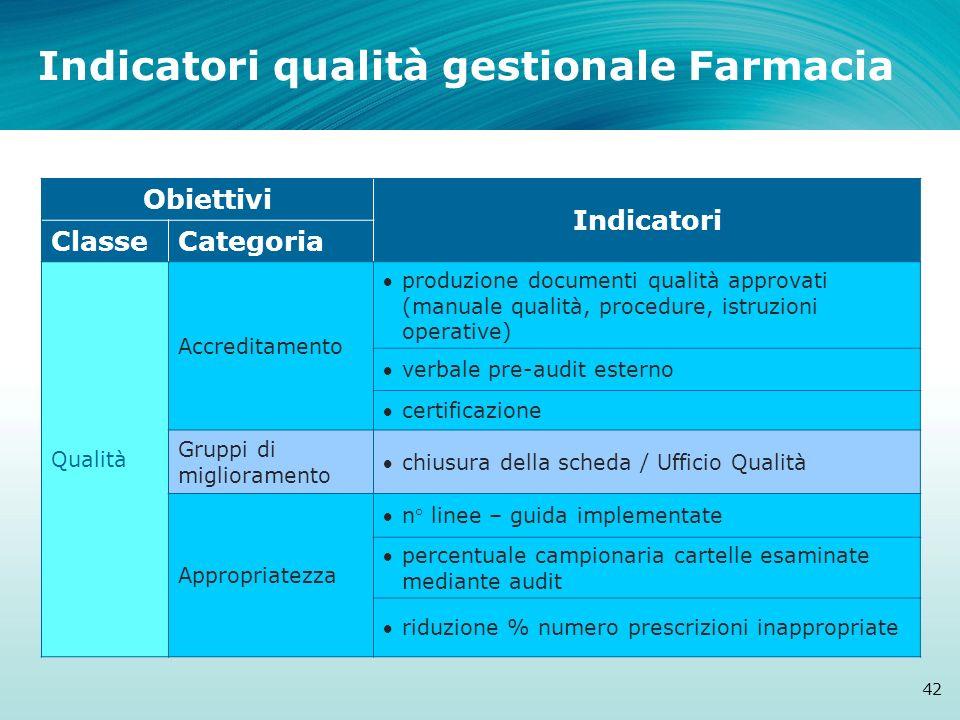 Indicatori qualità gestionale Farmacia