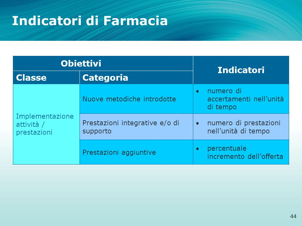 Indicatori di Farmacia