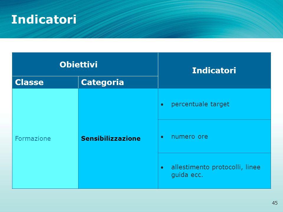 Indicatori Obiettivi Indicatori Classe Categoria Formazione