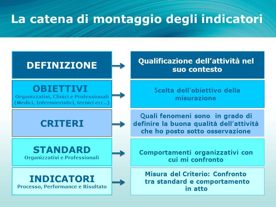La catena di montaggio degli indicatori