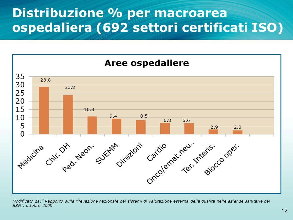 Distribuzione % per macroarea ospedaliera (692 settori certificati ISO)