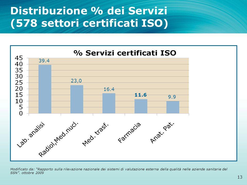 Distribuzione % dei Servizi (578 settori certificati ISO)