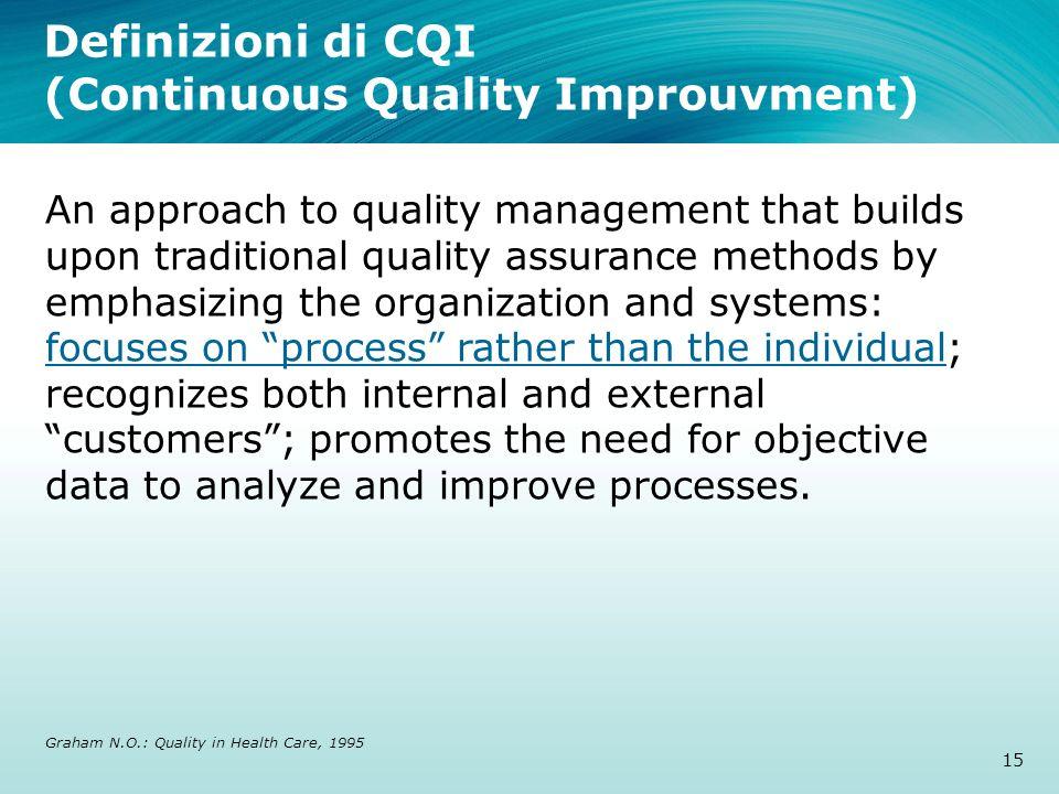 Definizioni di CQI (Continuous Quality Improuvment)