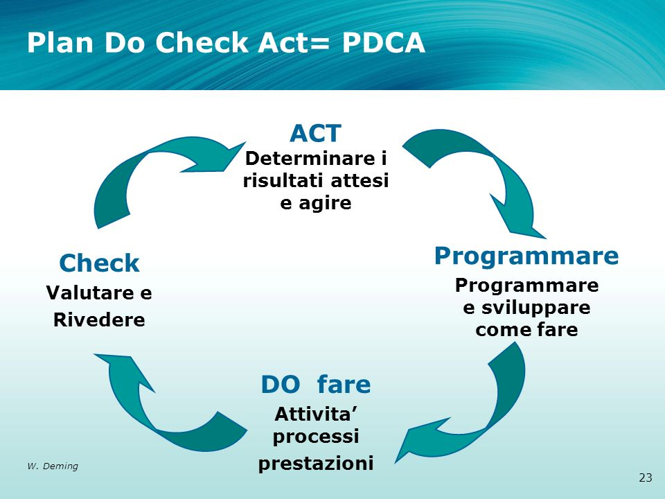 Plan Do Check Act= PDCA ACT Determinare i risultati attesi e agire