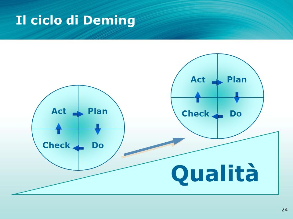 Qualità Il ciclo di Deming Act Plan Act Plan Check Do Check Do