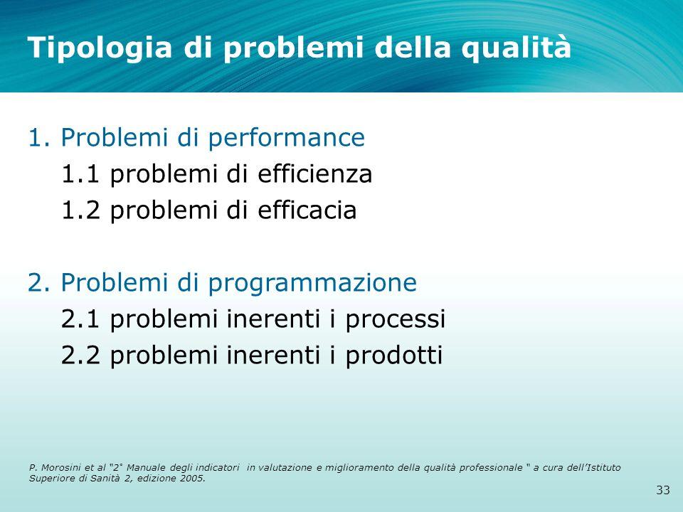 Tipologia di problemi della qualità