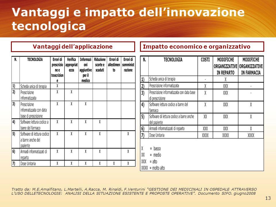 Vantaggi e impatto dell'innovazione tecnologica