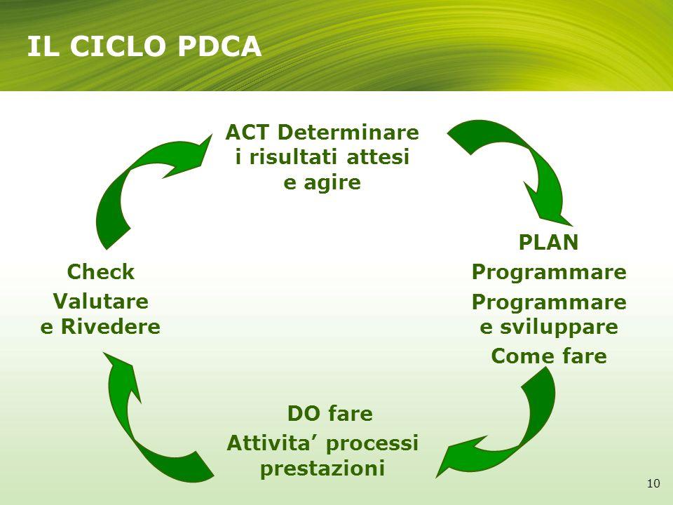 IL CICLO PDCA ACT Determinare i risultati attesi e agire PLAN