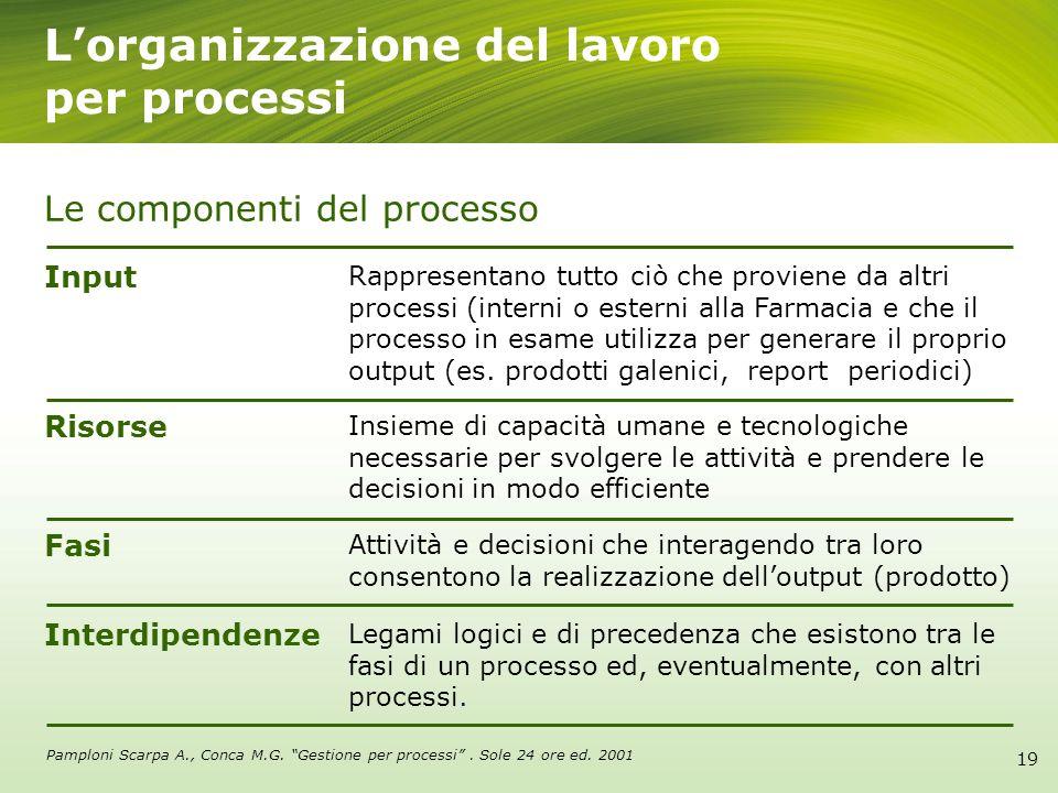 L'organizzazione del lavoro per processi