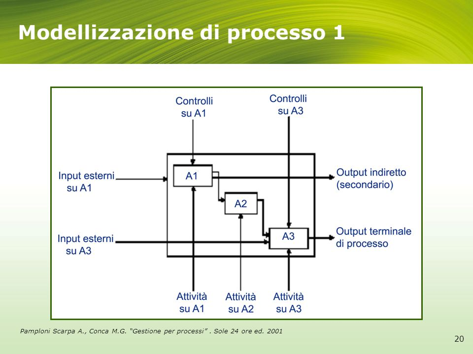 Modellizzazione di processo 1