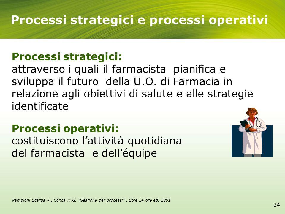 Processi strategici e processi operativi