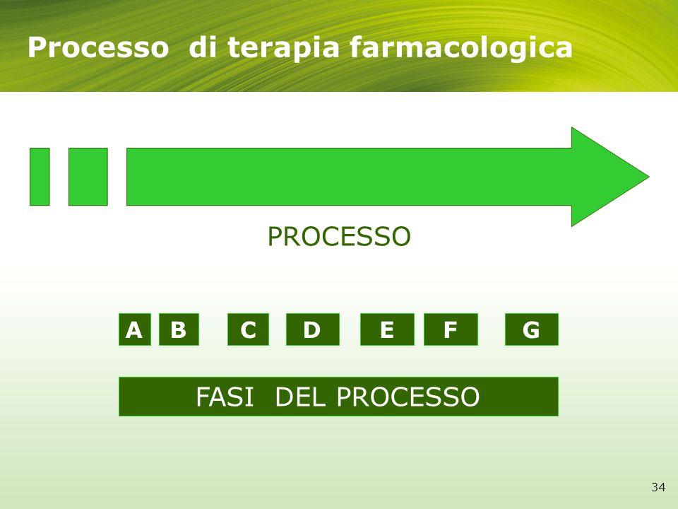Processo di terapia farmacologica