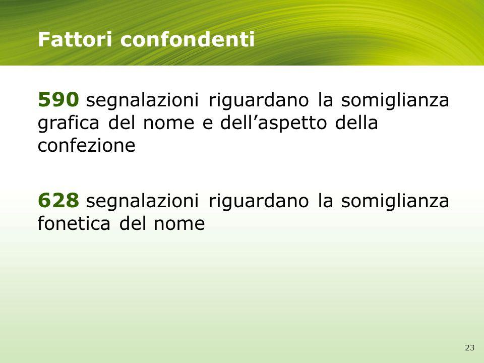 Fattori confondenti 590 segnalazioni riguardano la somiglianza grafica del nome e dell'aspetto della confezione.