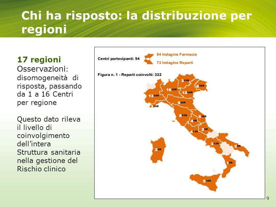Chi ha risposto: la distribuzione per regioni