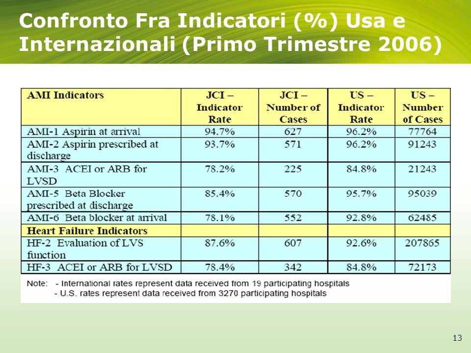 Confronto Fra Indicatori (%) Usa e Internazionali (Primo Trimestre 2006)