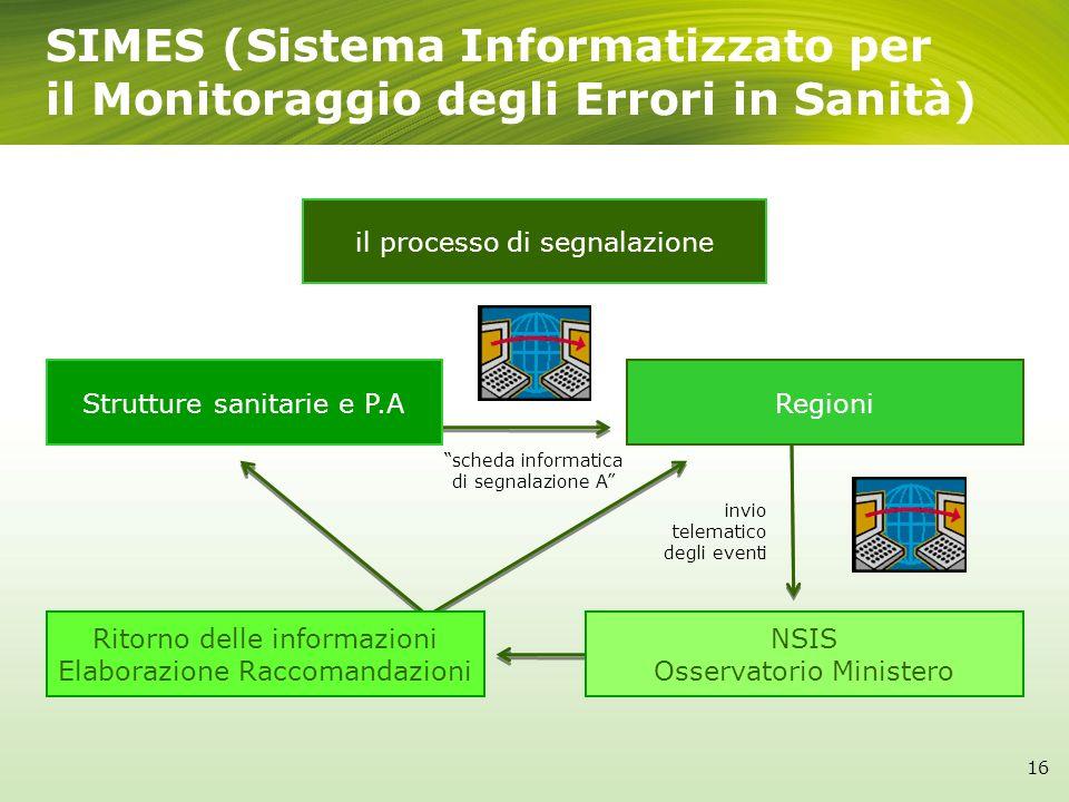 SIMES (Sistema Informatizzato per il Monitoraggio degli Errori in Sanità)