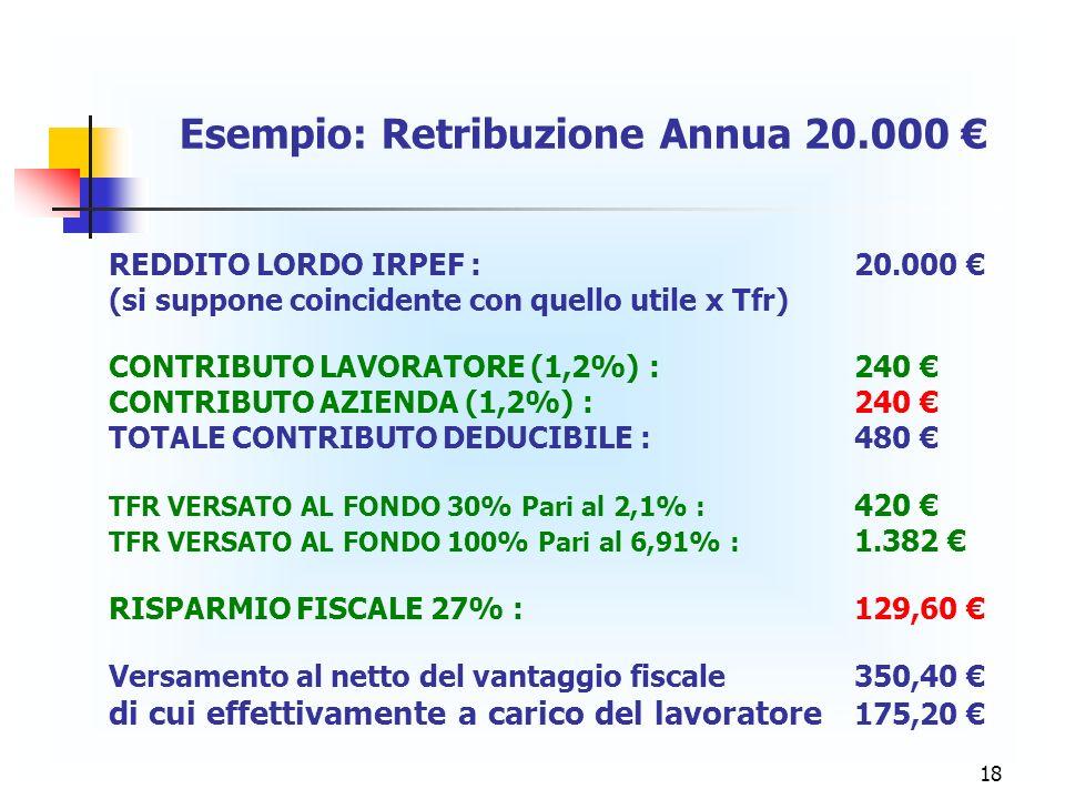 Esempio: Retribuzione Annua 20.000 €