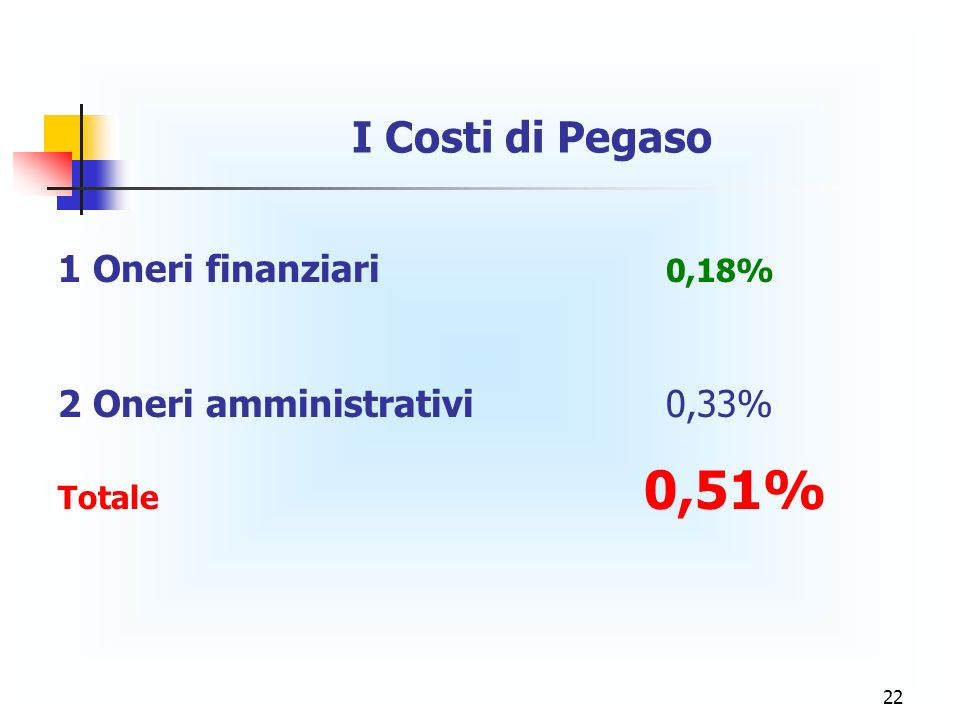 I Costi di Pegaso 1 Oneri finanziari 0,18%