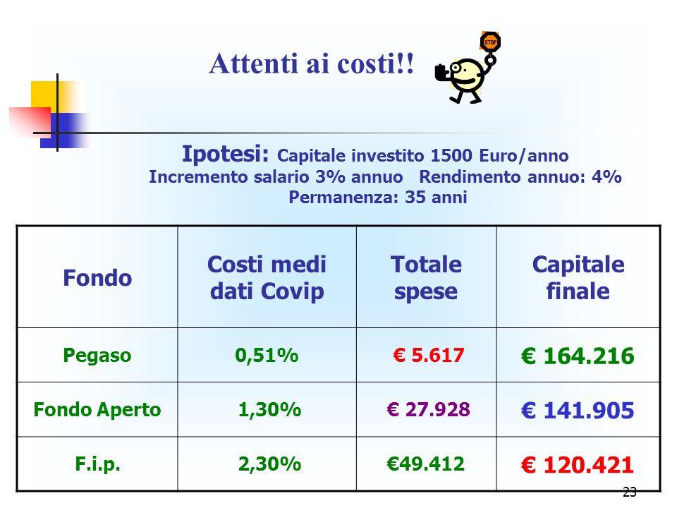Attenti ai costi!! Ipotesi: Capitale investito 1500 Euro/anno Fondo