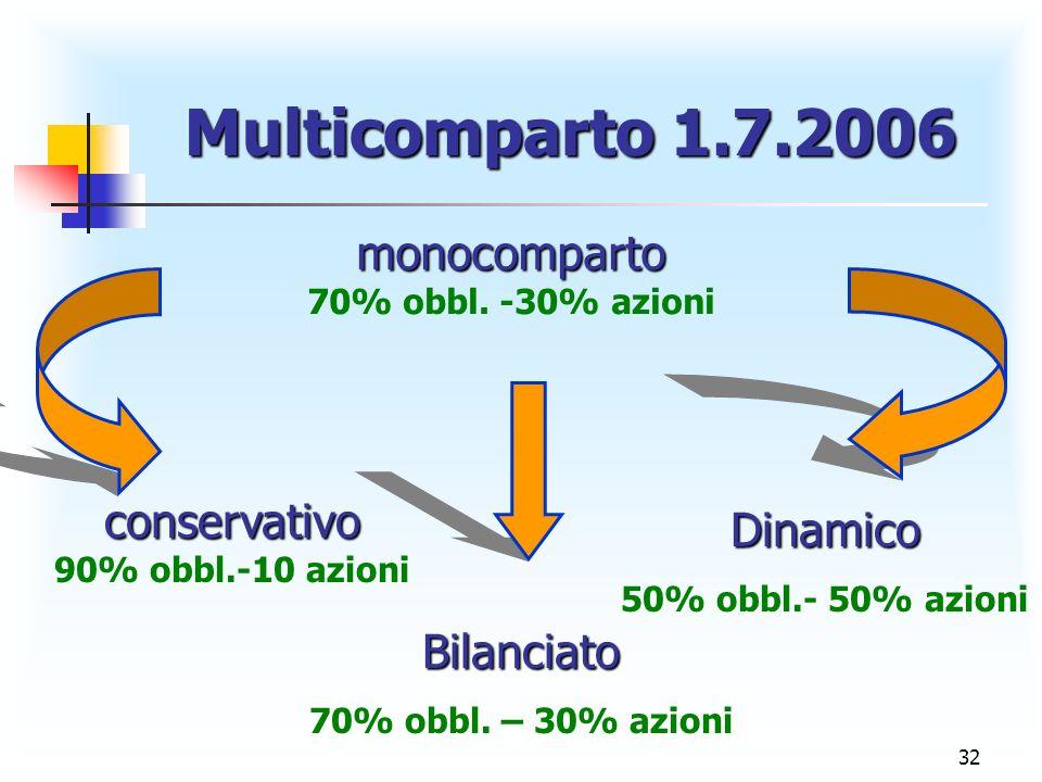 monocomparto conservativo Dinamico Bilanciato Multicomparto 1.7.2006