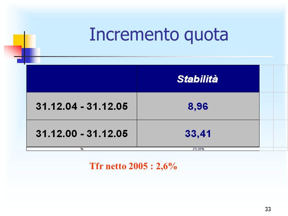 Incremento quota Tfr netto 2005 : 2,6%