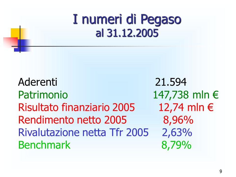 I numeri di Pegaso al 31.12.2005 Aderenti 21.594