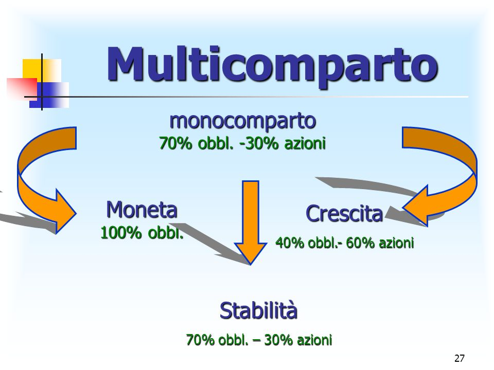 monocomparto Moneta Crescita Stabilità Multicomparto