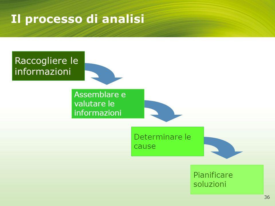 Il processo di analisi Raccogliere le informazioni