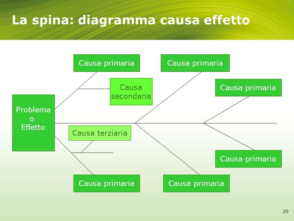La spina: diagramma causa effetto