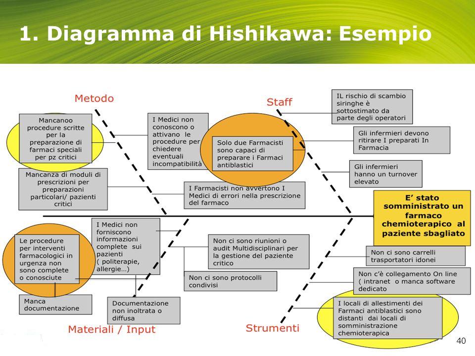 1. Diagramma di Hishikawa: Esempio