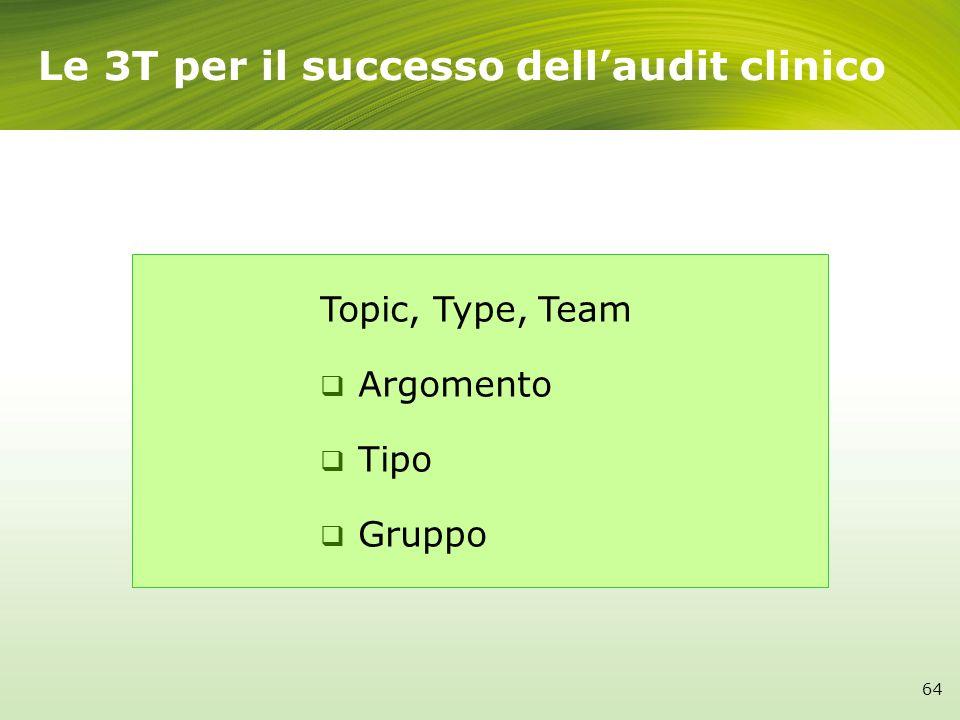 Le 3T per il successo dell'audit clinico