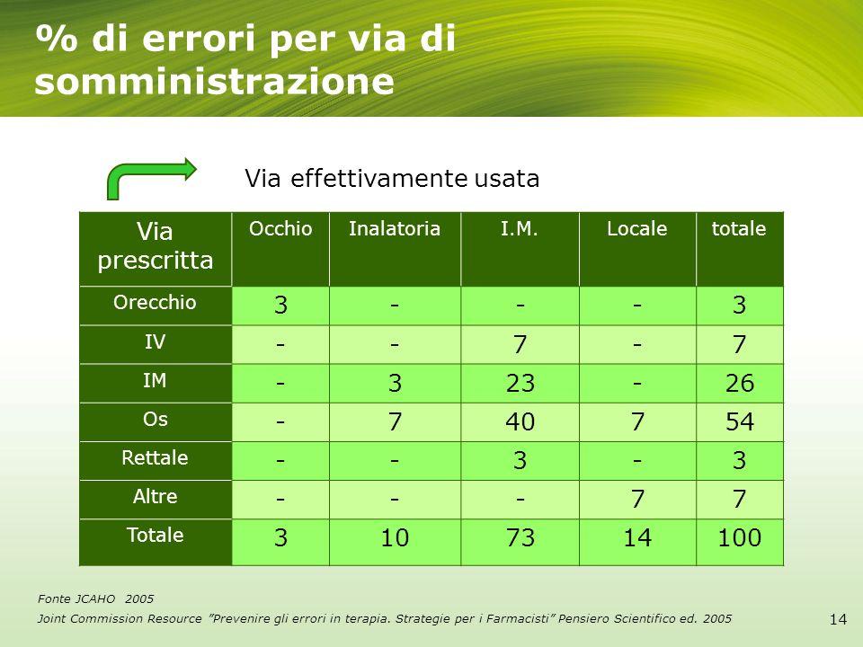 % di errori per via di somministrazione