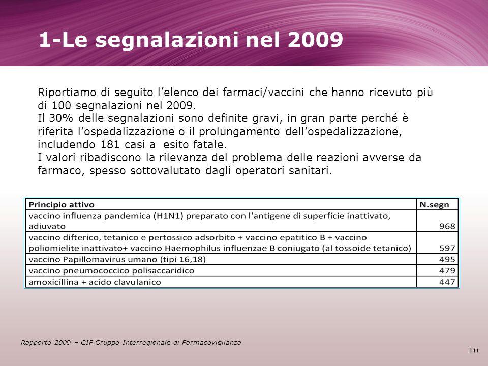 1-Le segnalazioni nel 2009 Riportiamo di seguito l'elenco dei farmaci/vaccini che hanno ricevuto più di 100 segnalazioni nel 2009.