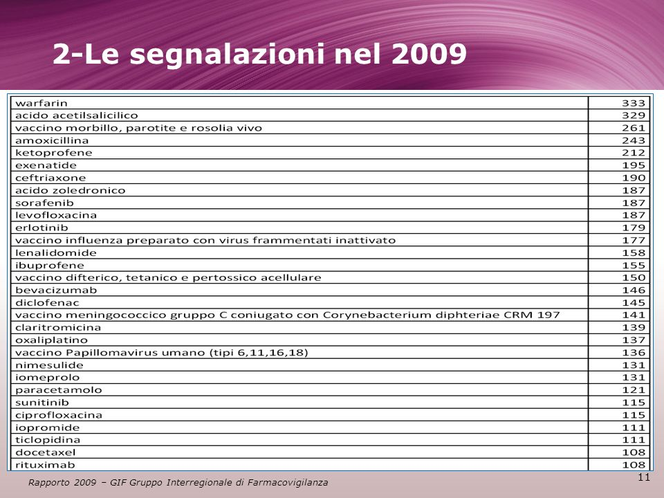 2-Le segnalazioni nel 2009 a cura di V.Cancellieri- T&C srl