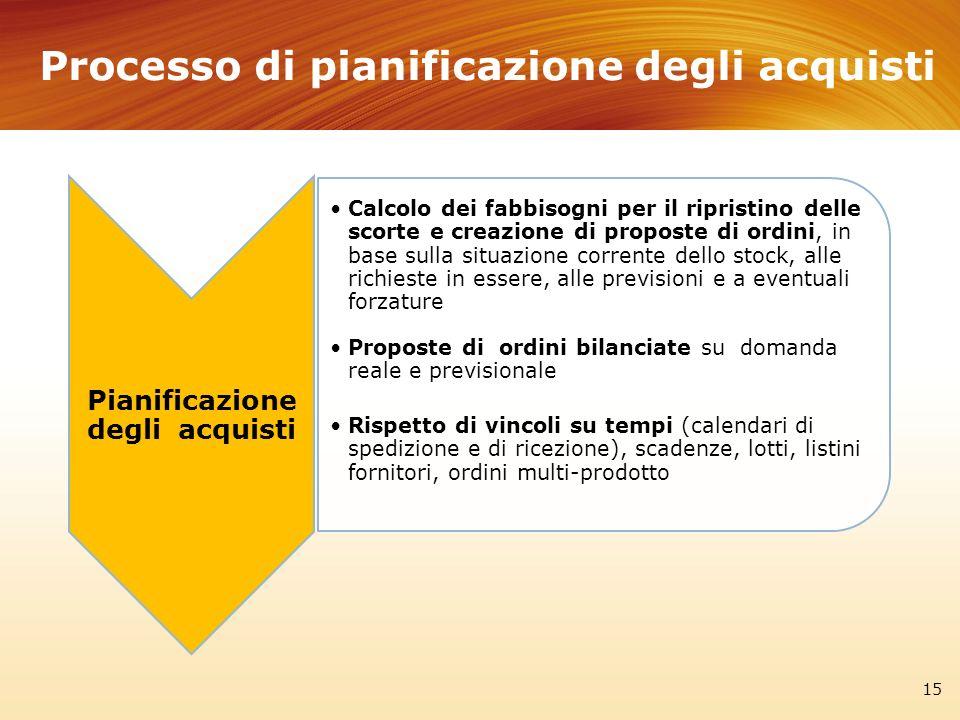 Processo di pianificazione degli acquisti