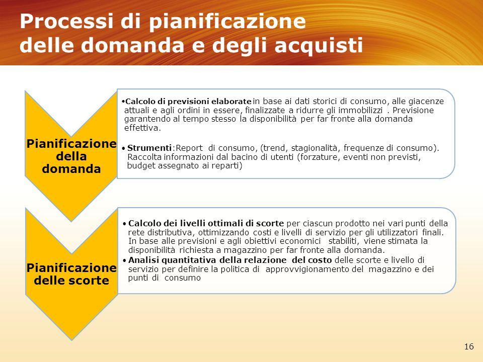Processi di pianificazione delle domanda e degli acquisti