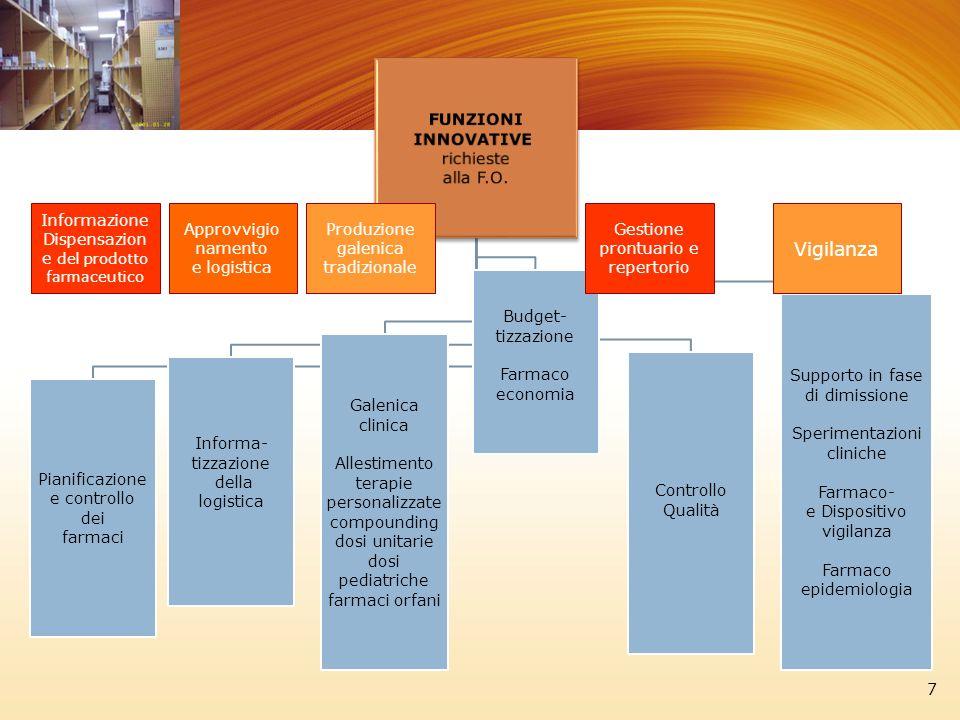 Vigilanza FUNZIONI INNOVATIVE richieste alla F.O. Pianificazione