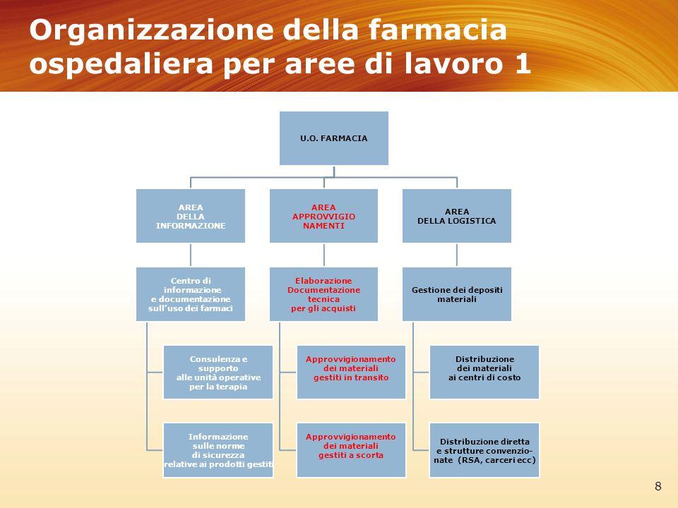 Organizzazione della farmacia ospedaliera per aree di lavoro 1