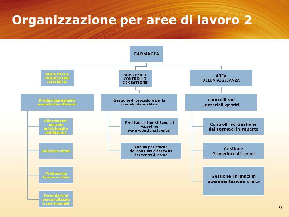Organizzazione per aree di lavoro 2